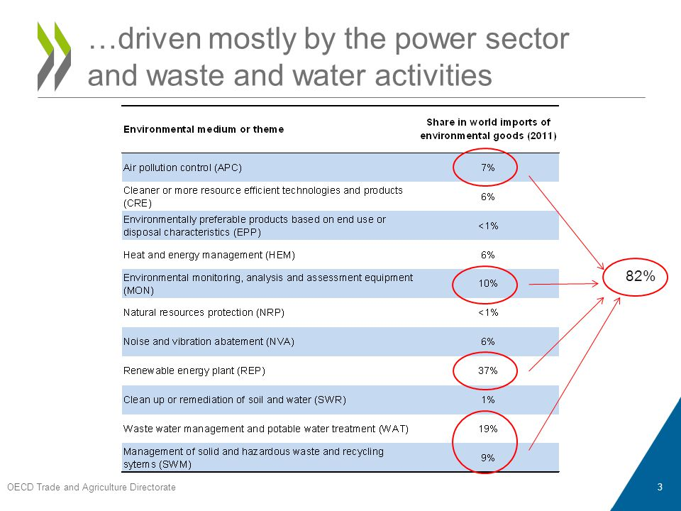 OECD Trade and Agriculture Directorate 3 …driven mostly by the power sector and waste and water activities 82%
