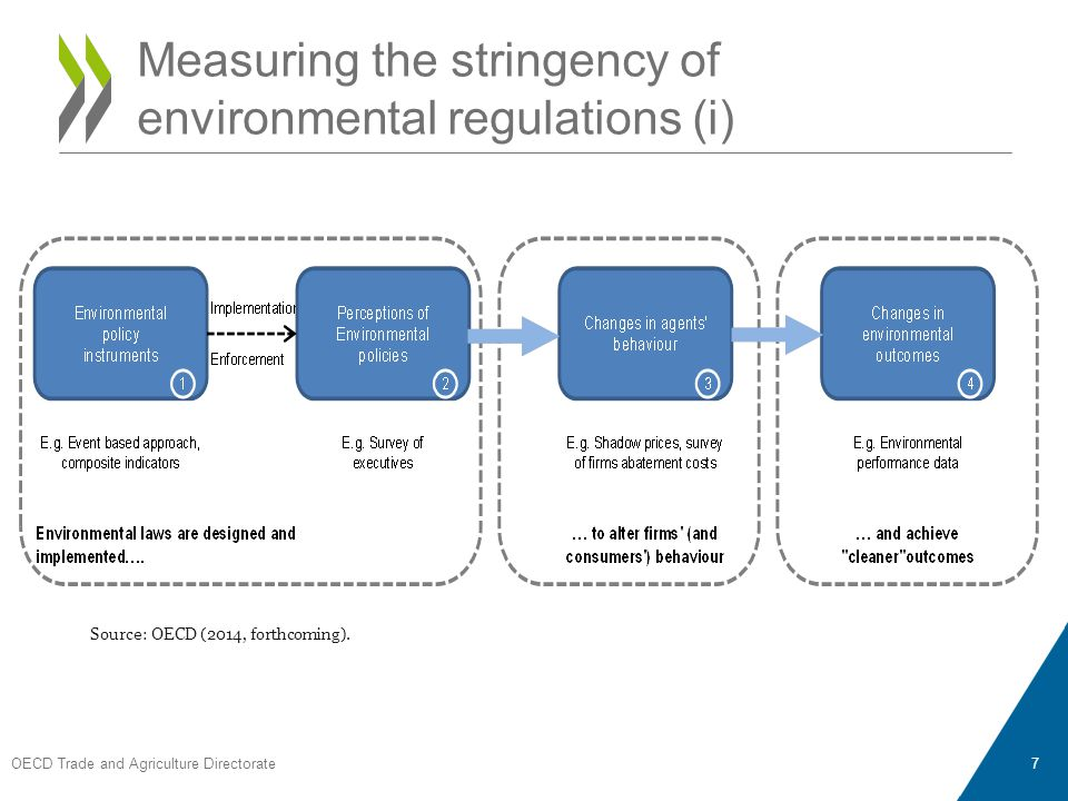 OECD Trade and Agriculture Directorate 7 Measuring the stringency of environmental regulations (i) Source: OECD (2014, forthcoming).