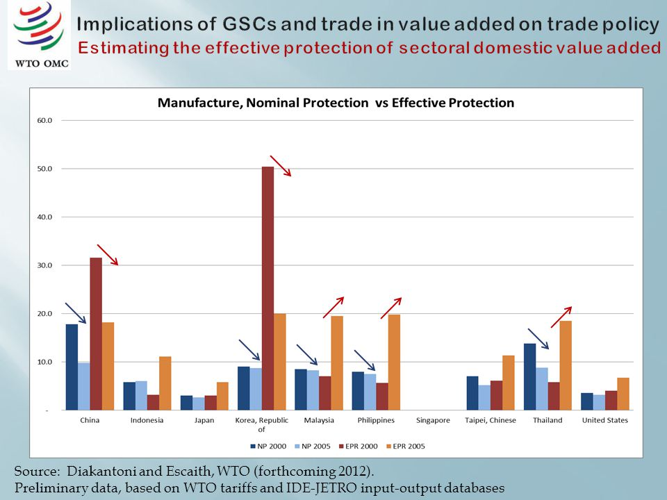 Source: Diakantoni and Escaith, WTO (forthcoming 2012).