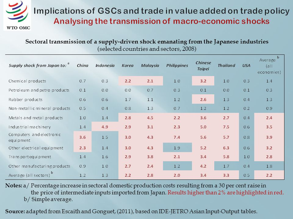 Sectoral transmission of a supply-driven shock emanating from the Japanese industries (selected countries and sectors, 2008) Notes: a/ Percentage increase in sectoral domestic production costs resulting from a 30 per cent raise in the price of intermediate inputs imported from Japan.