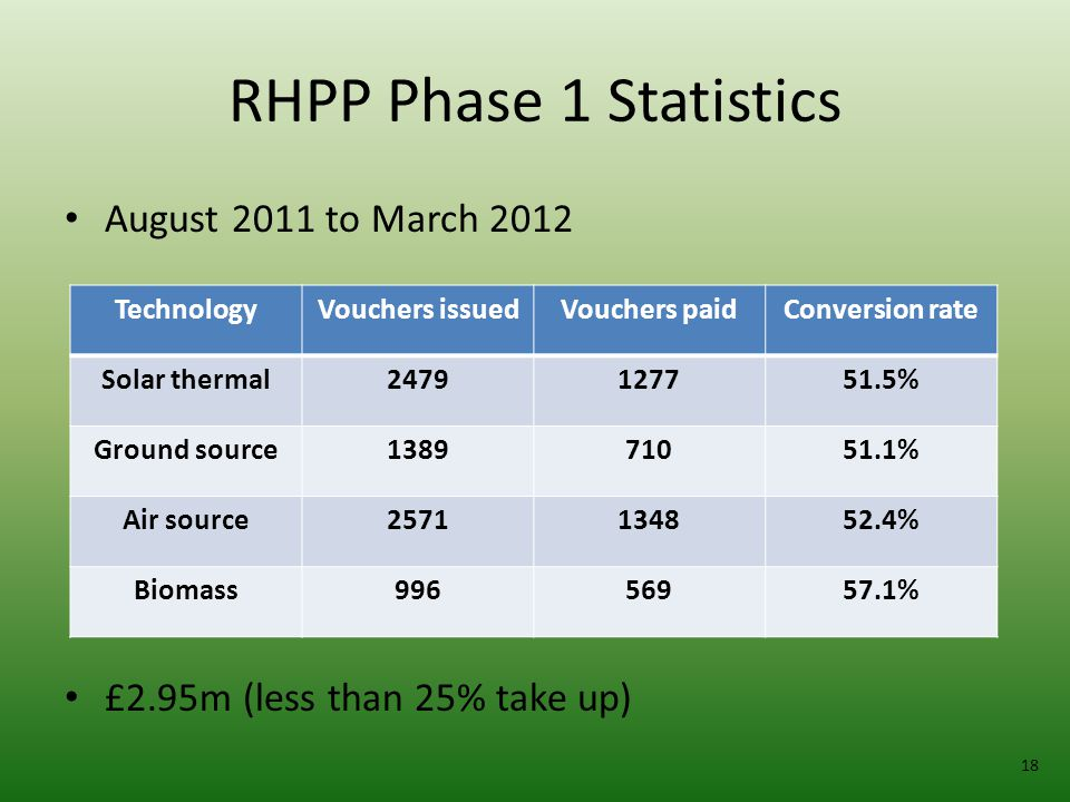 RHPP Phase 1 Statistics August 2011 to March 2012 £2.95m (less than 25% take up) 18 TechnologyVouchers issuedVouchers paidConversion rate Solar thermal2479127751.5% Ground source138971051.1% Air source2571134852.4% Biomass99656957.1%