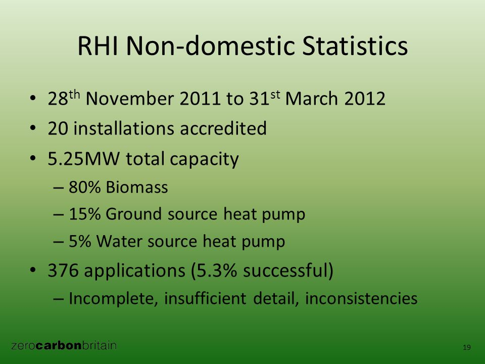 RHI Non-domestic Statistics 28 th November 2011 to 31 st March 2012 20 installations accredited 5.25MW total capacity – 80% Biomass – 15% Ground source heat pump – 5% Water source heat pump 376 applications (5.3% successful) – Incomplete, insufficient detail, inconsistencies 19