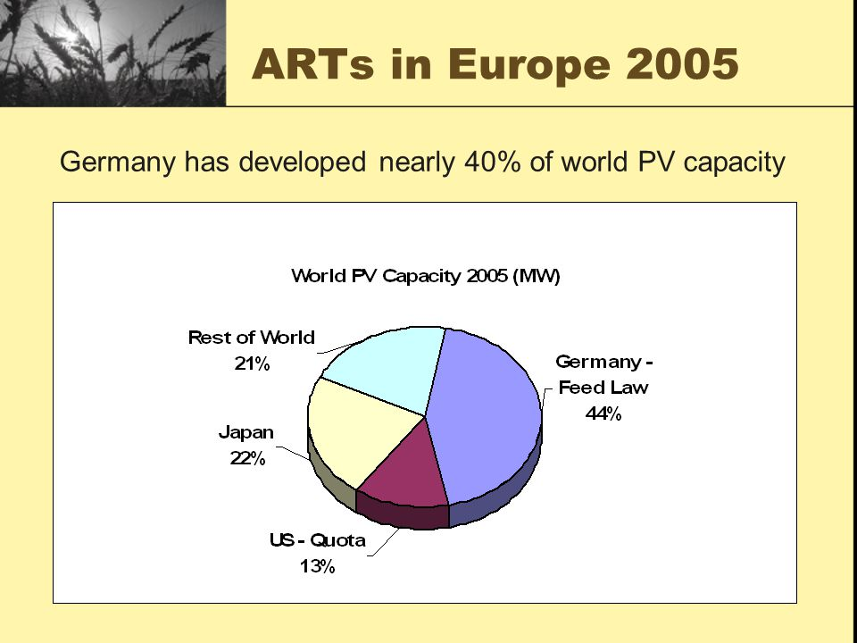 ARTs in Europe 2005 Germany has developed nearly 40% of world PV capacity