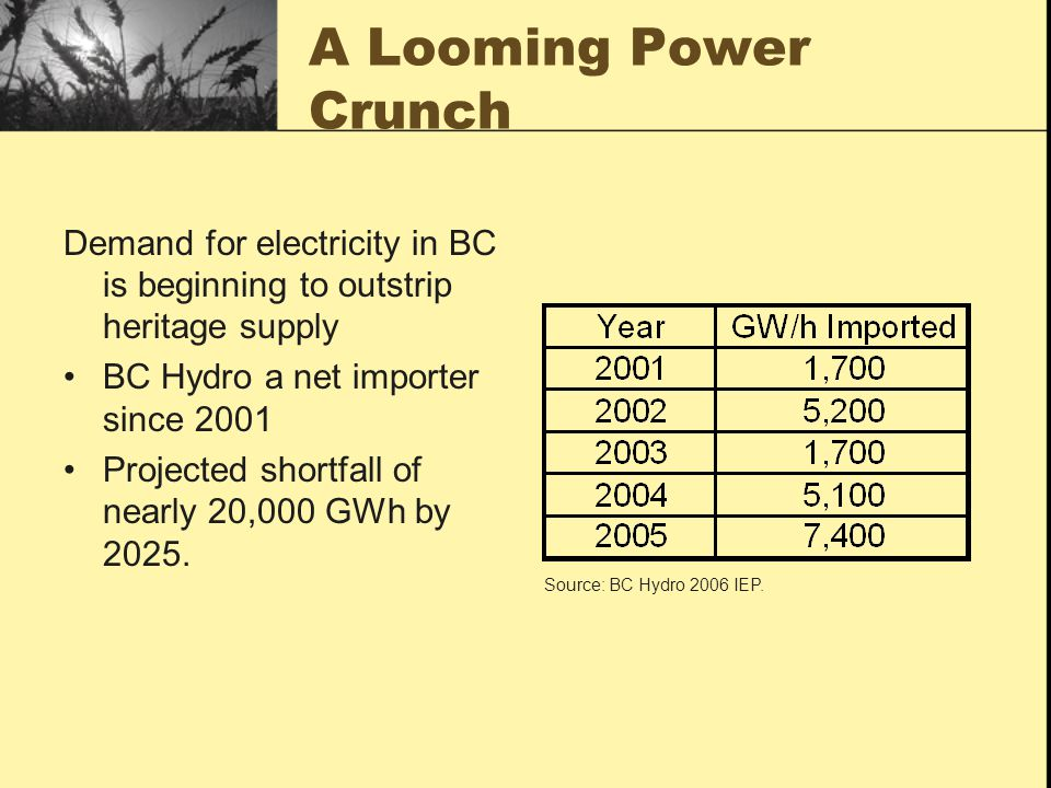 A Looming Power Crunch Demand for electricity in BC is beginning to outstrip heritage supply BC Hydro a net importer since 2001 Projected shortfall of nearly 20,000 GWh by 2025.