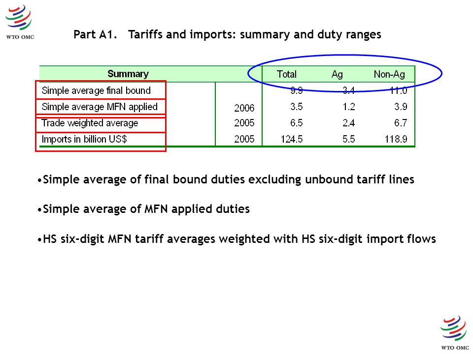 Simple average of MFN applied duties Simple average of final bound duties excluding unbound tariff lines HS six-digit MFN tariff averages weighted with HS six-digit import flows Part A1.