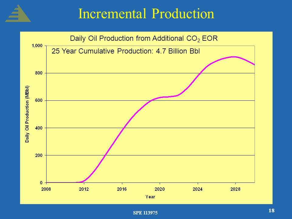 SPE 113975 18 Incremental Production 25 Year Cumulative Production: 4.7 Billion Bbl Daily Oil Production from Additional CO 2 EOR