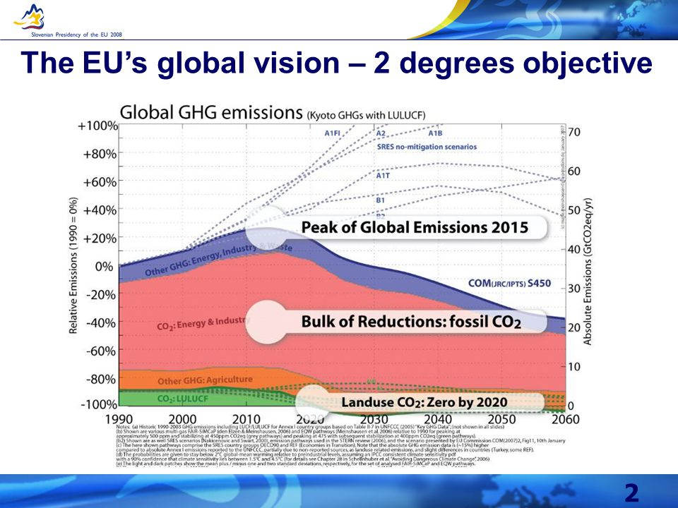 2 The EUs global vision – 2 degrees objective