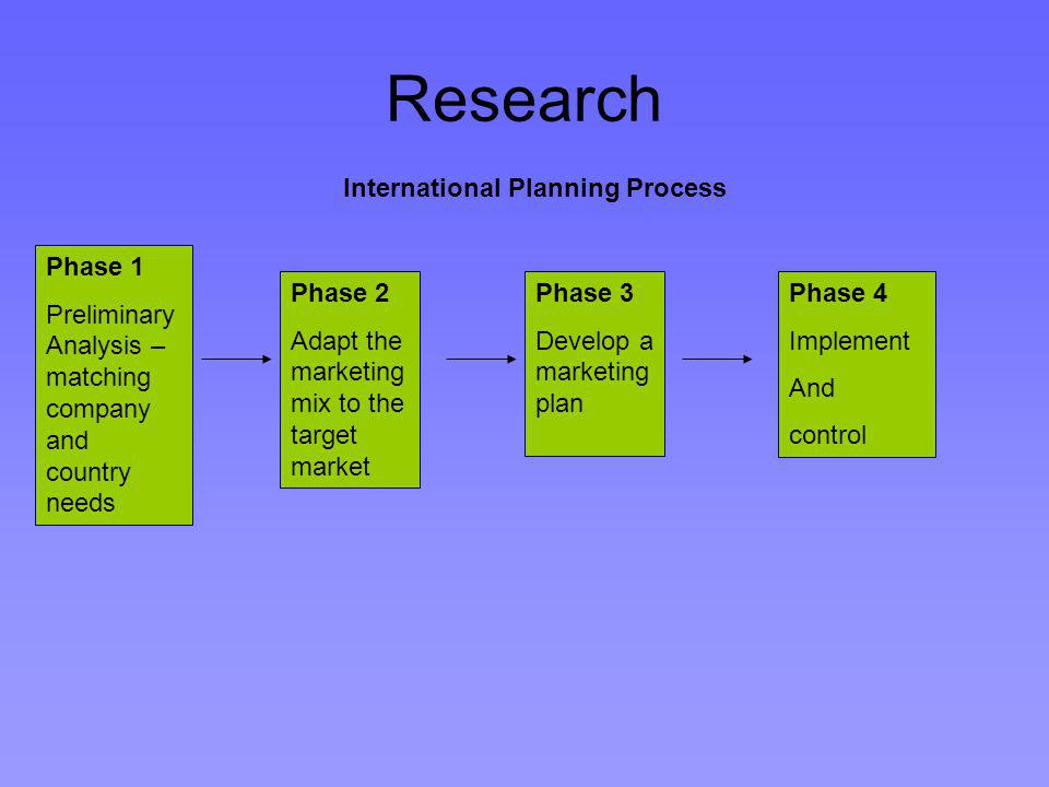 Research International Planning Process Phase 1 Preliminary Analysis – matching company and country needs Phase 2 Adapt the marketing mix to the target market Phase 3 Develop a marketing plan Phase 4 Implement And control