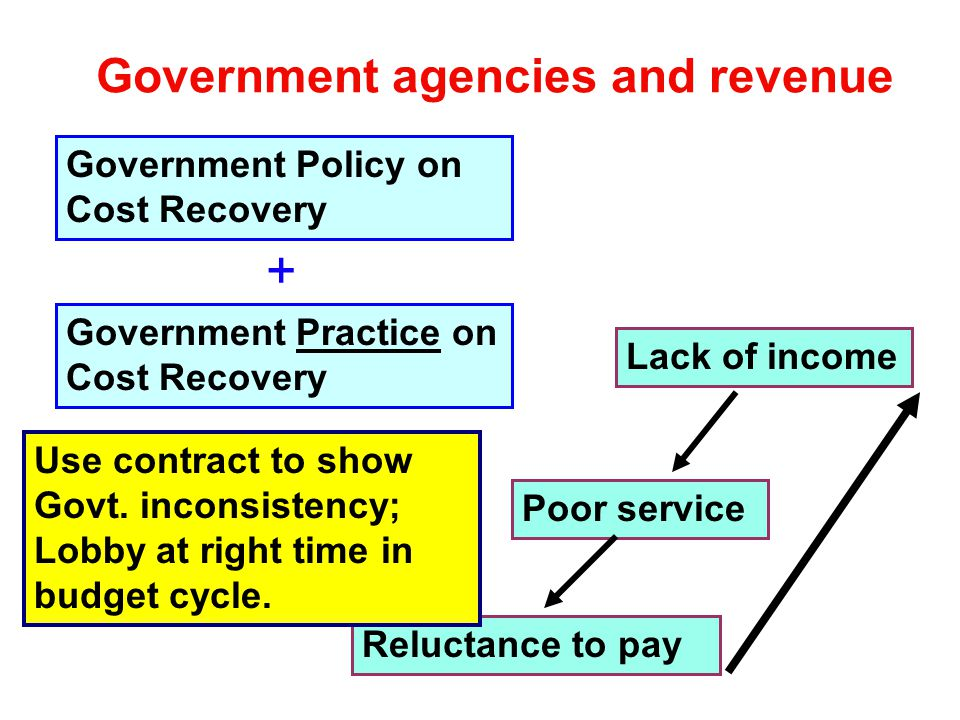 Government agencies and revenue Government Policy on Cost Recovery Government Practice on Cost Recovery + Lack of income Poor service Reluctance to pay Use contract to show Govt.