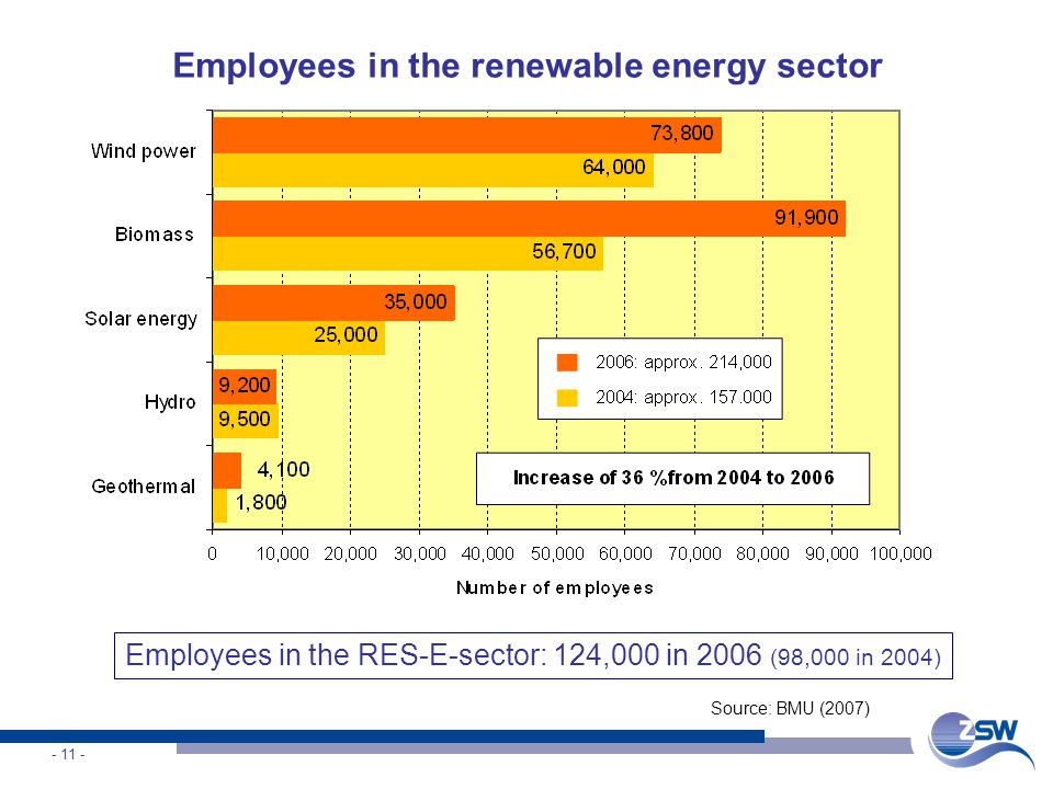 Employees in the renewable energy sector Source: BMU (2007) Employees in the RES-E-sector: 124,000 in 2006 (98,000 in 2004)