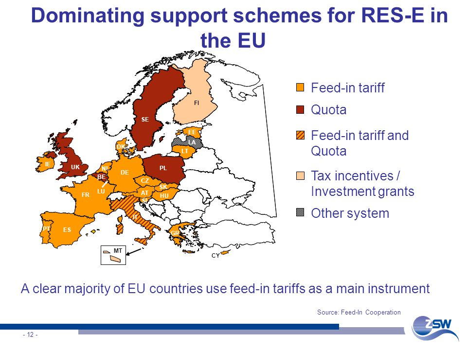 Feed-in tariff and Quota Feed-in tariff Quota Tax incentives / Investment grants Other system SE FI LA LT PL CZ HU AT DE DK UK IE ES PT IT MT CY GR FR NL BE LU EE BE SI SK Dominating support schemes for RES-E in the EU A clear majority of EU countries use feed-in tariffs as a main instrument Source: Feed-In Cooperation