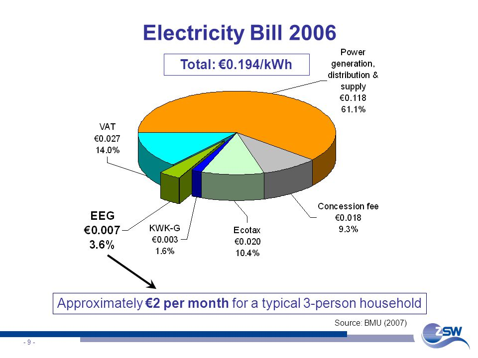 - 9 - Electricity Bill 2006 Total: 0.194/kWh Source: BMU (2007) Approximately 2 per month for a typical 3-person household
