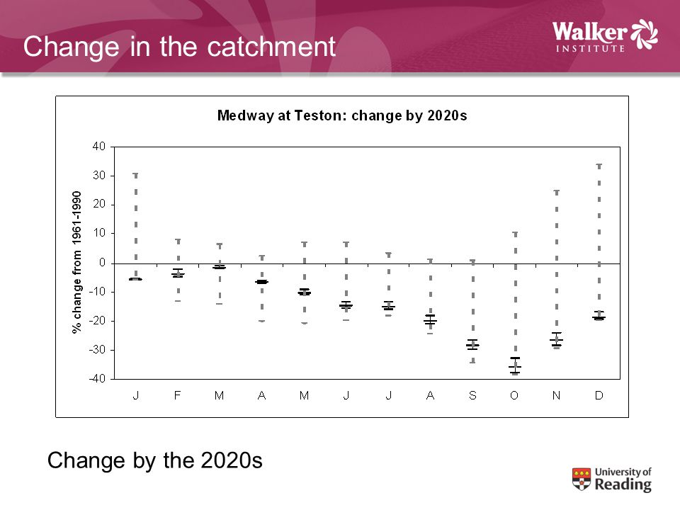 Change in the catchment Change by the 2020s
