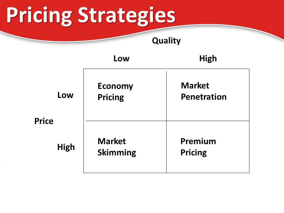LowHigh Low High Economy Pricing Market Penetration Market Skimming Premium Pricing Price Quality Pricing Strategies