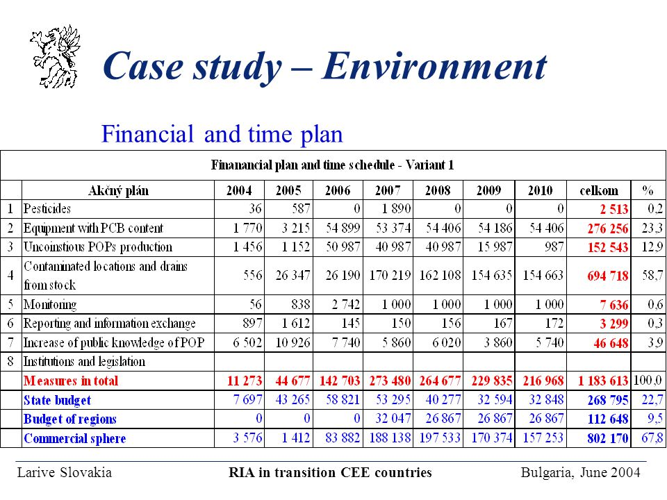 Larive Slovakia RIA in transition CEE countries Bulgaria, June 2004 Case study – Environment Financial and time plan