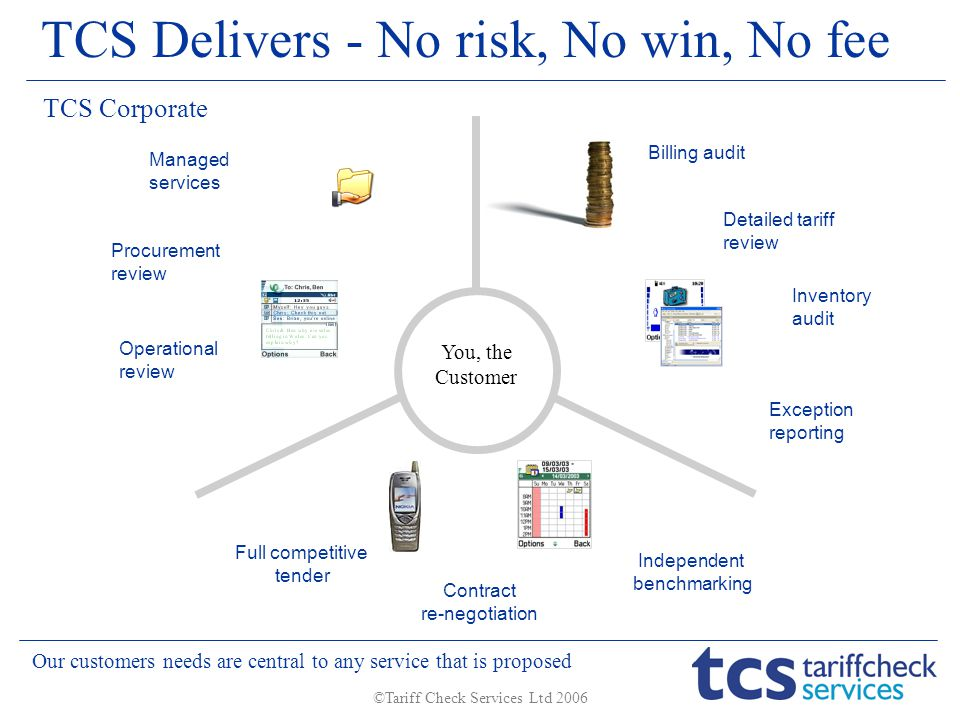 ©Tariff Check Services Ltd 2006 Managed services Procurement review Operational review Contract re-negotiation Full competitive tender Independent benchmarking Exception reporting Billing audit Detailed tariff review Inventory audit TCS Corporate Our customers needs are central to any service that is proposed TCS Delivers - No risk, No win, No fee You, the Customer