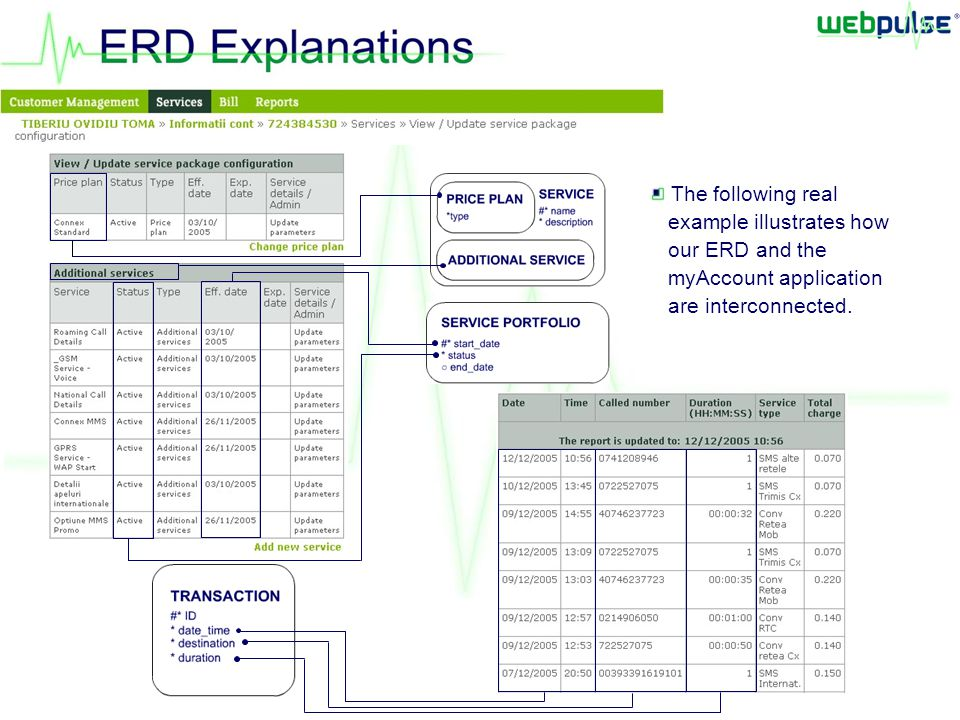 The following real example illustrates how our ERD and the myAccount application are interconnected.