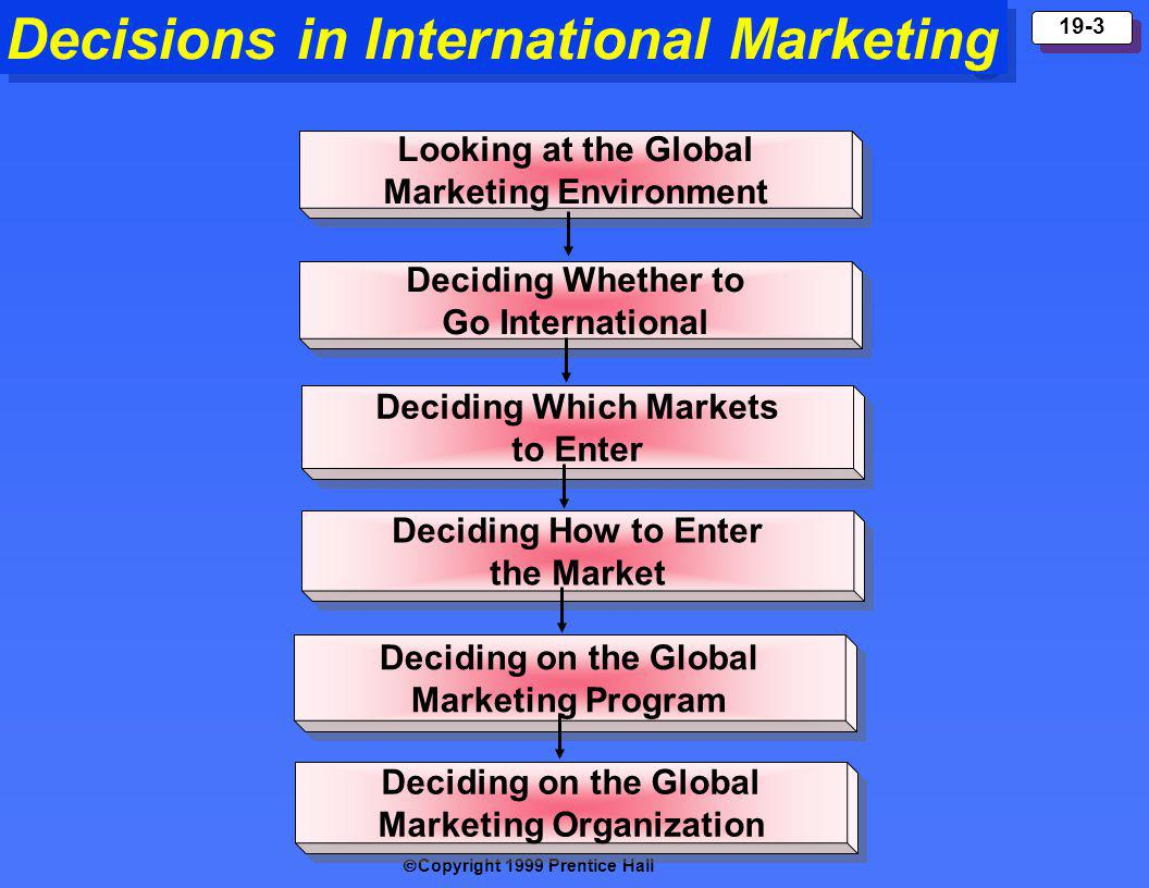 Copyright 1999 Prentice Hall 19-3 Decisions in International Marketing Looking at the Global Marketing Environment Looking at the Global Marketing Environment Deciding Whether to Go International Deciding Whether to Go International Deciding Which Markets to Enter Deciding Which Markets to Enter Deciding How to Enter the Market Deciding How to Enter the Market Deciding on the Global Marketing Program Deciding on the Global Marketing Program Deciding on the Global Marketing Organization Deciding on the Global Marketing Organization