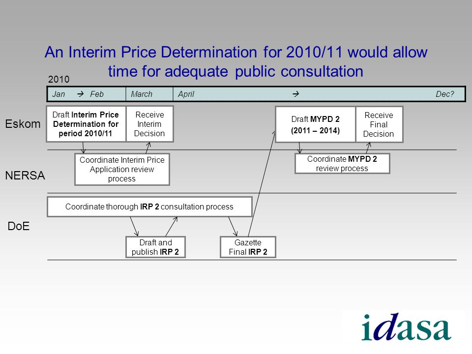 An Interim Price Determination for 2010/11 would allow time for adequate public consultation Jan FebMarchApril Dec.