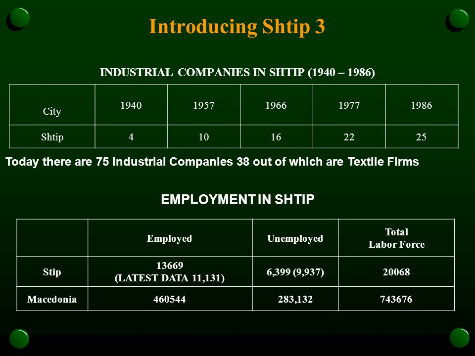 Introducing Shtip 3 INDUSTRIAL COMPANIES IN SHTIP (1940 – 1986) City 19401957196619771986 Shtip410162225 Today there are 75 Industrial Companies 38 out of which are Textile Firms EmployedUnemployed Total Labor Force Stip 13669 (LATEST DATA 11,131) 6,399 (9,937)20068 Macedonia460544283,132743676 EMPLOYMENT IN SHTIP