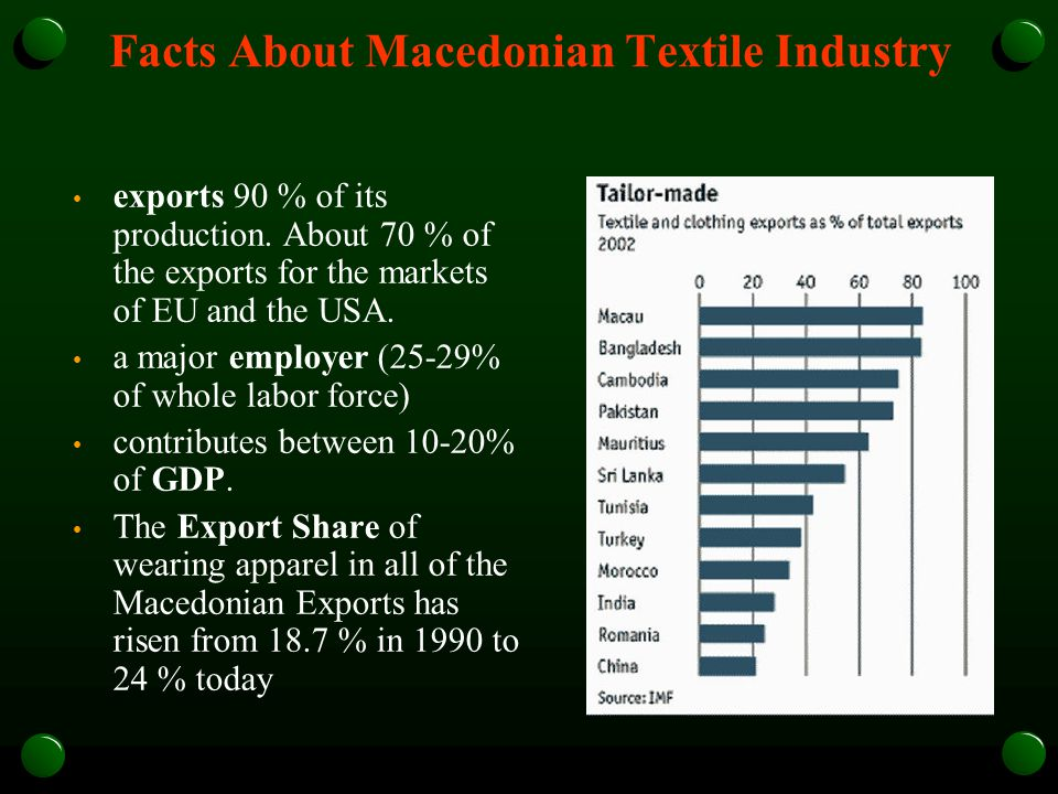 Facts About Macedonian Textile Industry exports 90 % of its production.