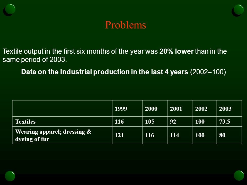 Problems 19992000200120022003 Textiles1161059210073.5 Wearing apparel; dressing & dyeing of fur 12111611410080 Textile output in the first six months of the year was 20% lower than in the same period of 2003.