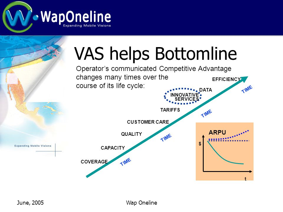 June, 2005Wap Oneline CAPACITY COVERAGE QUALITY CUSTOMER CARE TARIFFS SERVICES DATA EFFICIENCY TIMETIMETIMETIME $ t ARPU VAS helps Bottomline Operators communicated Competitive Advantage changes many times over the course of its life cycle: INNOVATIVE