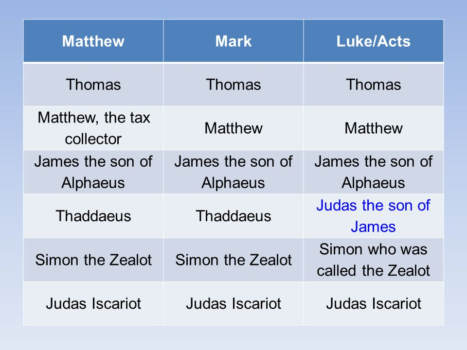 MatthewMarkLuke/Acts Thomas Matthew, the tax collector Matthew James the son of Alphaeus Thaddaeus Judas the son of James Simon the Zealot Simon who was called the Zealot Judas Iscariot