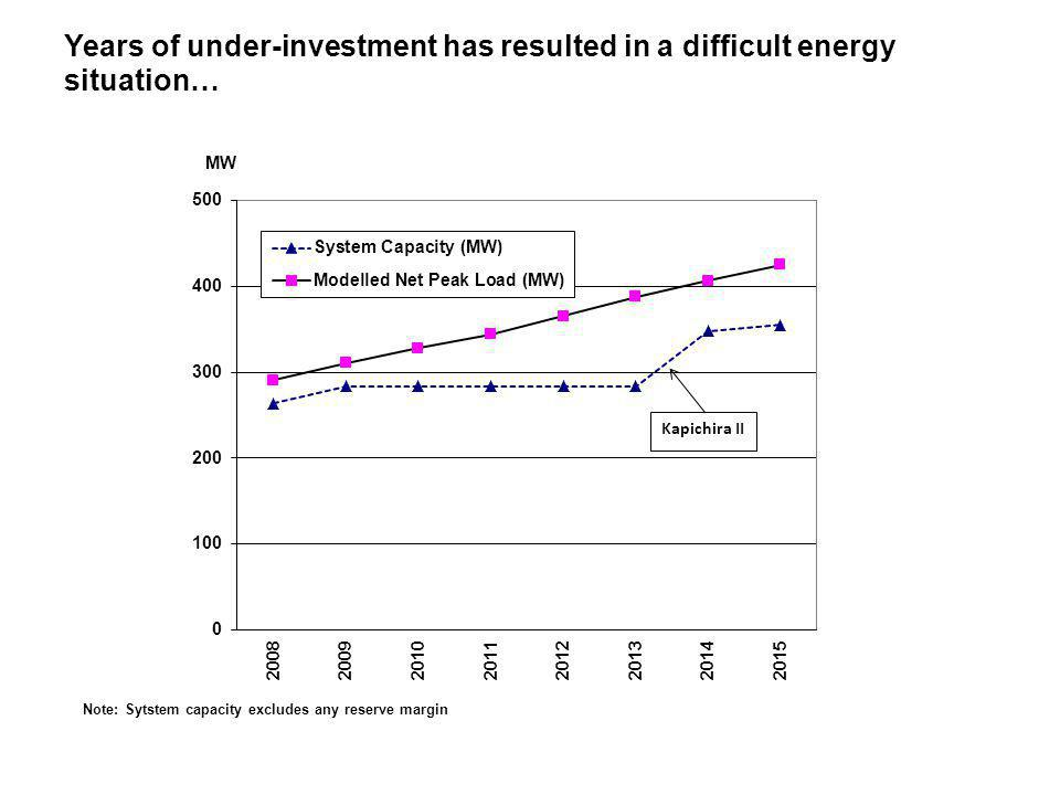 Years of under-investment has resulted in a difficult energy situation…