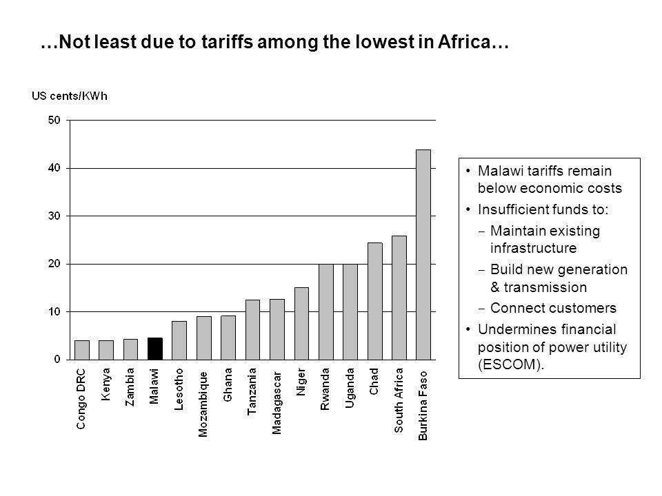 …Not least due to tariffs among the lowest in Africa… Malawi tariffs remain below economic costs Insufficient funds to: - Maintain existing infrastructure - Build new generation & transmission - Connect customers Undermines financial position of power utility (ESCOM).