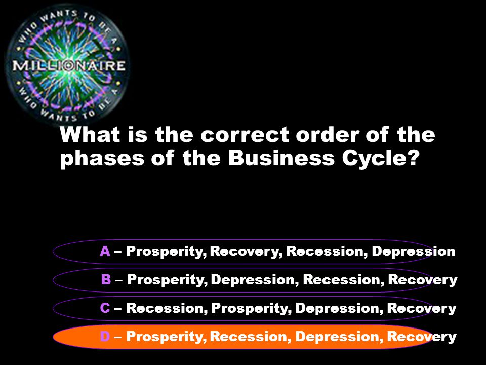 What is the correct order of the phases of the Business Cycle.