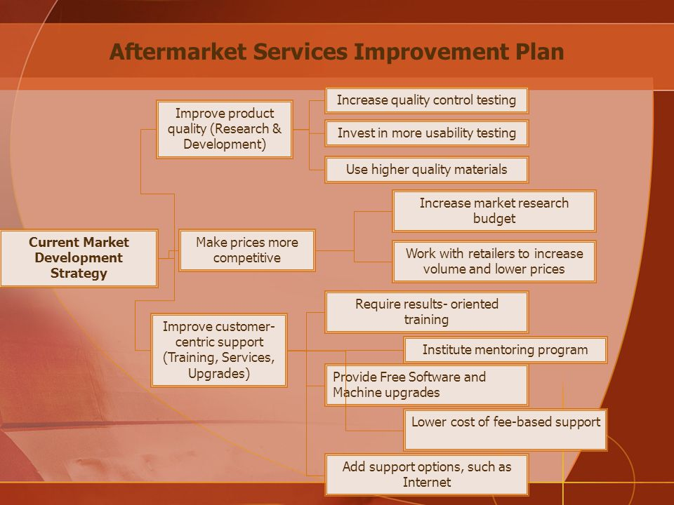 Current Market Development Strategy Improve product quality (Research & Development) Make prices more competitive Improve customer- centric support (Training, Services, Upgrades) Increase quality control testing Invest in more usability testing Use higher quality materials Increase market research budget Work with retailers to increase volume and lower prices Require results- oriented training Provide Free Software and Machine upgrades Lower cost of fee-based support Institute mentoring program Aftermarket Services Improvement Plan Add support options, such as Internet