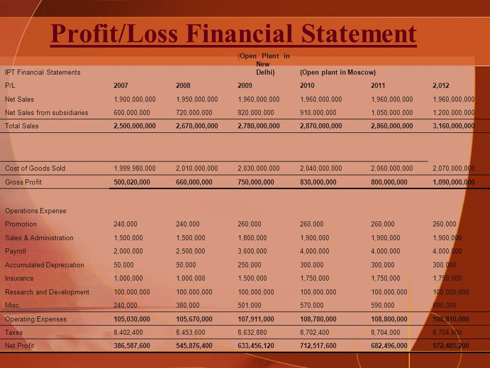 Profit/Loss Financial Statement IPT Financial Statements (Open Plant in New Delhi)(Open plant in Moscow) P/L200720082009201020112,012 Net Sales1,900,000,0001,950,000,0001,960,000,000 Net Sales from subsidiaries600,000,000720,000,000820,000,000910,000,0001,050,000,0001,200,000,000 Total Sales2,500,000,0002,670,000,0002,780,000,0002,870,000,0002,860,000,0003,160,000,000 Cost of Goods Sold1,999,980,0002,010,000,0002,030,000,0002,040,000,0002,060,000,0002,070,000,000 Gross Profit500,020,000660,000,000750,000,000830,000,000800,000,0001,090,000,000 Operations Expense: Promotion240,000 260,000 Sales & Administration1,500,000 1,800,0001,900,000 Payroll2,000,0002,500,0003,600,0004,000,000 Accumulated Depreciation50,000 250,000300,000 Insurance1,000,000 1,500,0001,750,000 Research and Development100,000,000 Misc.240,000380,000501,000570,000590,000600,000 Operating Expenses105,030,000105,670,000107,911,000108,780,000108,800,000108,810,000 Taxes8,402,4008,453,6008,632,8808,702,4008,704,0008,704,800 Net Profit386,587,600545,876,400633,456,120712,517,600682,496,000972,485,200