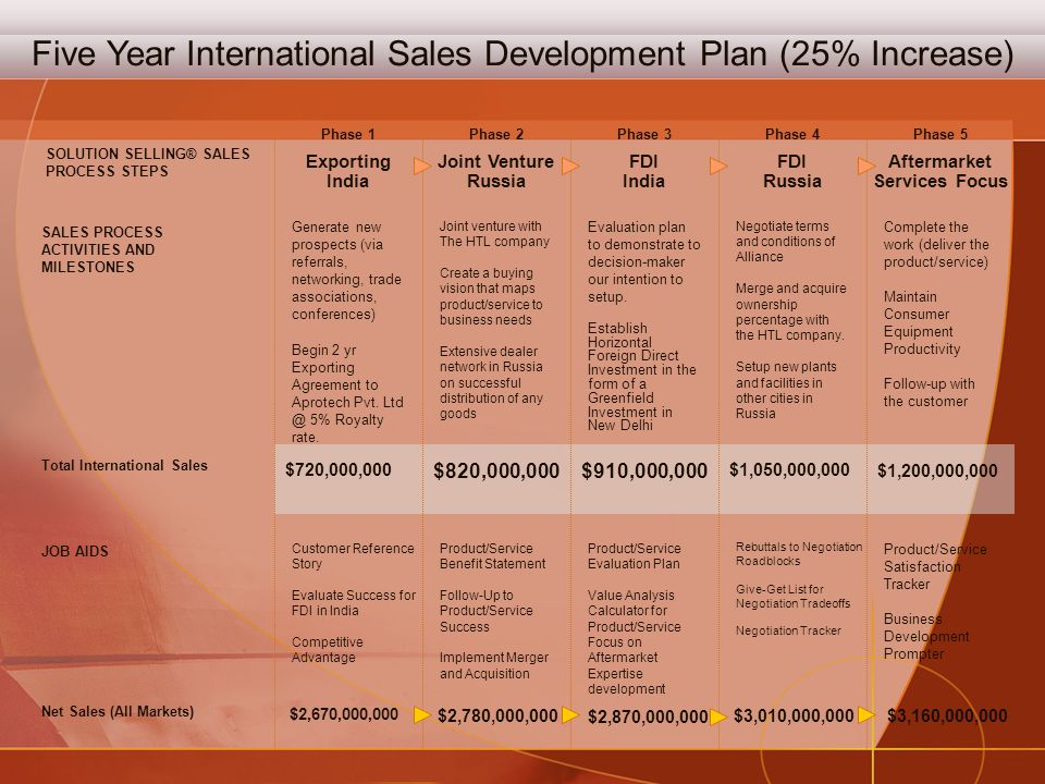 Five Year International Sales Development Plan (25% Increase) Net Sales (All Markets) JOB AIDS Exporting India Joint Venture Russia FDI India FDI Russia Aftermarket Services Focus Joint venture with The HTL company Create a buying vision that maps product/service to business needs Extensive dealer network in Russia on successful distribution of any goods $720,000,000 $820,000,000 Total International Sales SOLUTION SELLING® SALES PROCESS STEPS SALES PROCESS ACTIVITIES AND MILESTONES Generate new prospects (via referrals, networking, trade associations, conferences) Begin 2 yr Exporting Agreement to Aprotech Pvt.