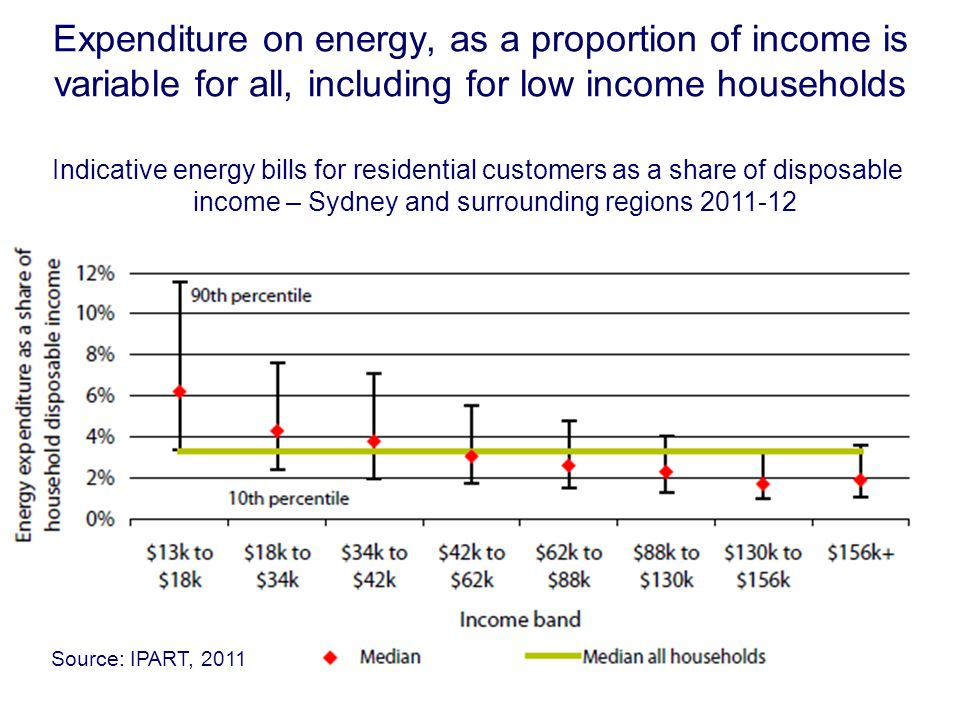 Expenditure on energy, as a proportion of income is variable for all, including for low income households Indicative energy bills for residential customers as a share of disposable income – Sydney and surrounding regions 2011-12 Source: IPART, 2011