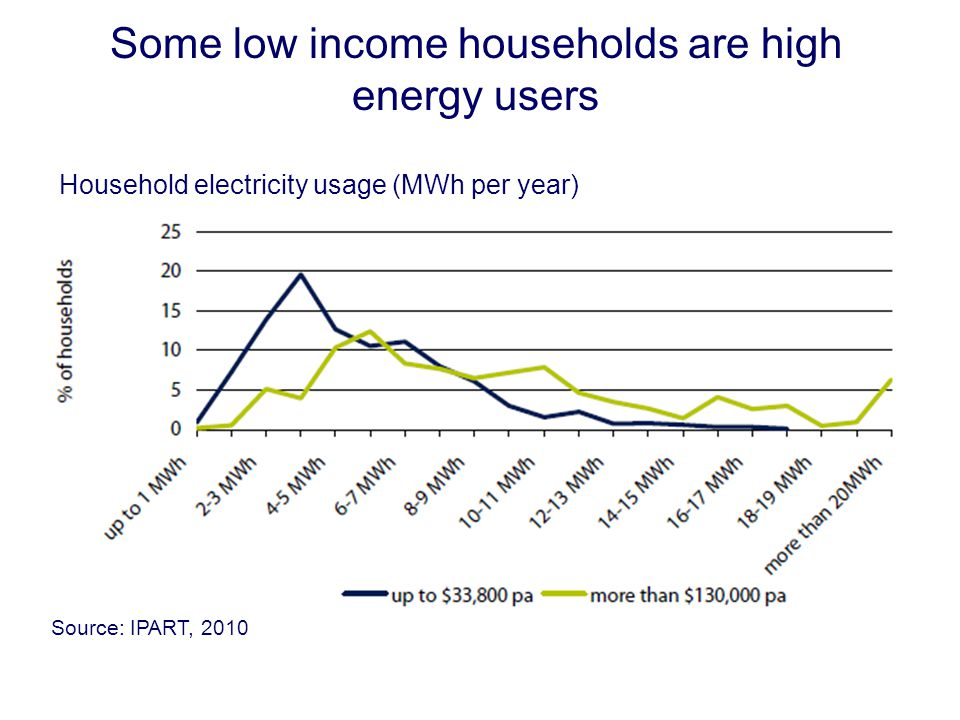 Some low income households are high energy users Household electricity usage (MWh per year) Source: IPART, 2010
