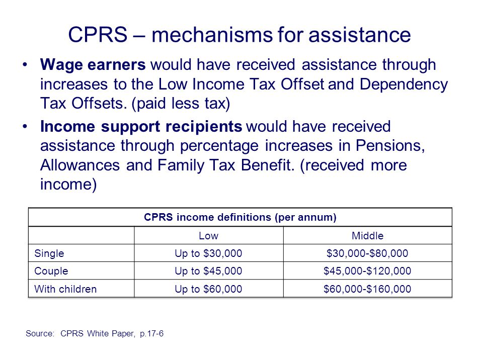 CPRS – mechanisms for assistance Wage earners would have received assistance through increases to the Low Income Tax Offset and Dependency Tax Offsets.