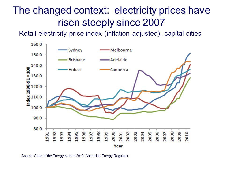 The changed context: electricity prices have risen steeply since 2007 Retail electricity price index (inflation adjusted), capital cities Source: State of the Energy Market 2010, Australian Energy Regulator