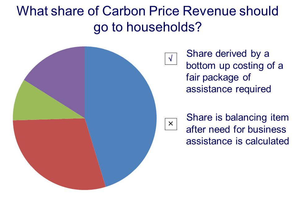 What share of Carbon Price Revenue should go to households.