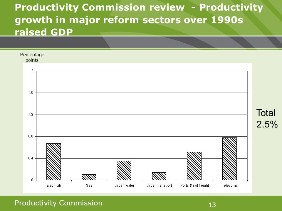 Productivity Commission 13 Productivity Commission review - Productivity growth in major reform sectors over 1990s raised GDP Percentage points Total 2.5%