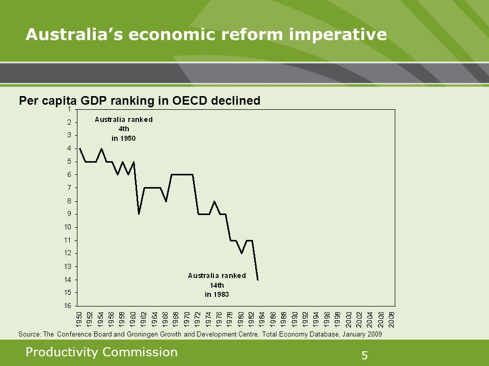 Productivity Commission 5 Australias economic reform imperative Per capita GDP ranking in OECD declined Source: The Conference Board and Groningen Growth and Development Centre, Total Economy Database, January 2009