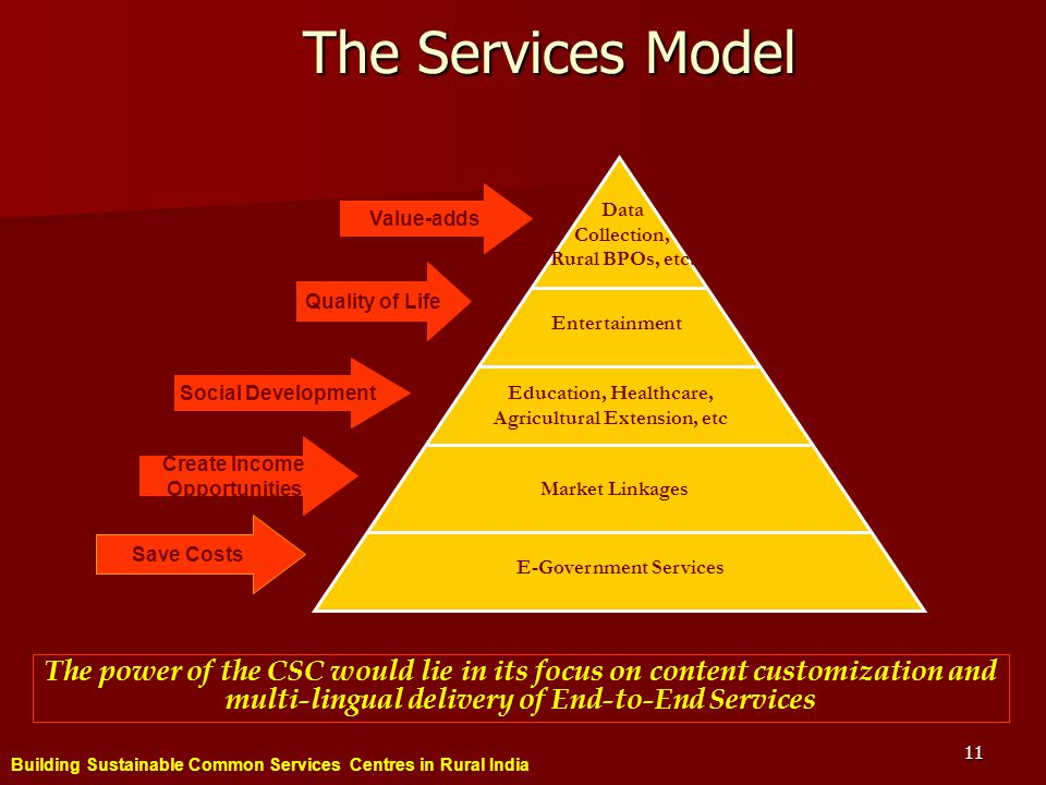 Building Sustainable Common Services Centres in Rural India 11 The Services Model E-Government Services Market Linkages Education, Healthcare, Agricultural Extension, etc Entertainment Data Collection, Rural BPOs, etc.
