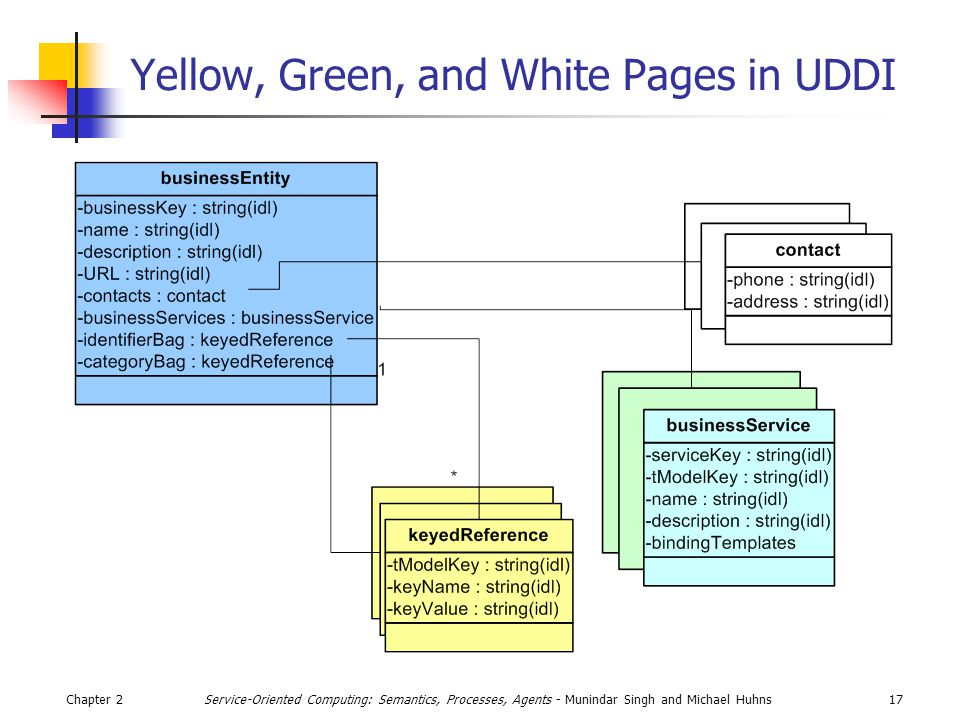 Chapter 217Service-Oriented Computing: Semantics, Processes, Agents - Munindar Singh and Michael Huhns Yellow, Green, and White Pages in UDDI