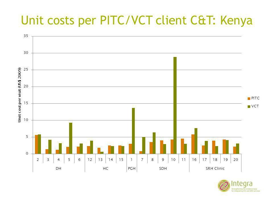 Unit costs per PITC/VCT client C&T: Kenya