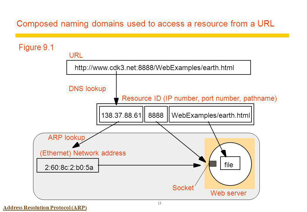 13 file Web server Socket Composed naming domains used to access a resource from a URL http://www.cdk3.net:8888/WebExamples/earth.html URL Resource ID (IP number, port number, pathname) 138.37.88.61WebExamples/earth.html8888 DNS lookup Figure 9.1 (Ethernet) Network address 2:60:8c:2:b0:5a ARP lookup Address Resolution Protocol (ARP)