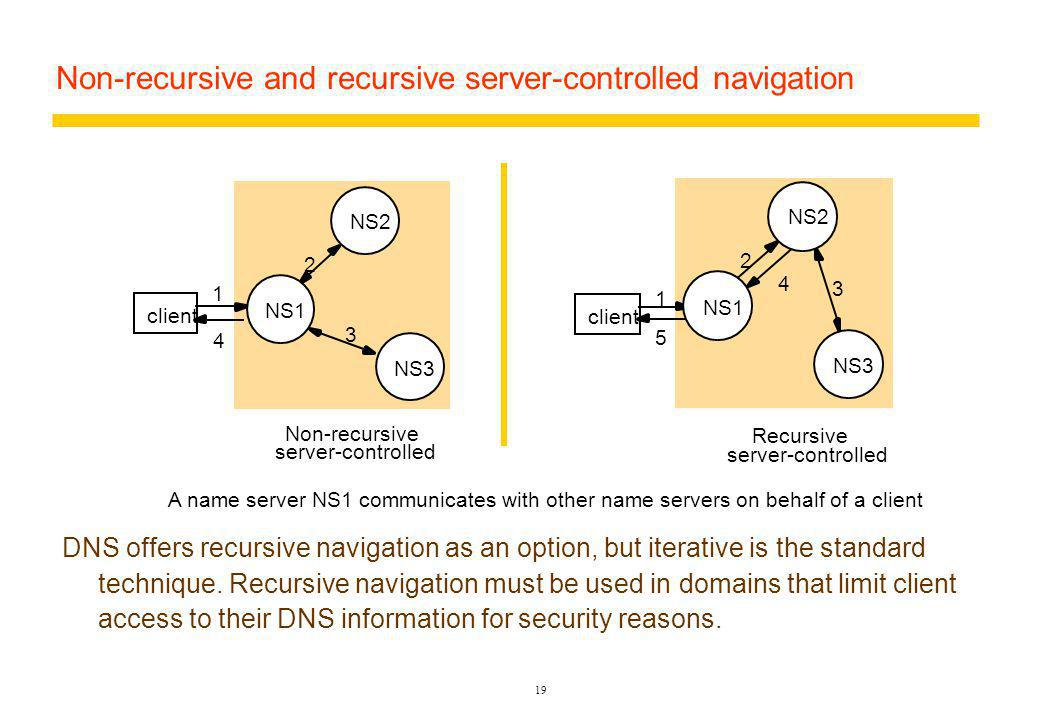 19 Non-recursive and recursive server-controlled navigation A name server NS1 communicates with other name servers on behalf of a client Recursive server-controlled 1 2 3 5 4 client NS2 NS1 NS3 1 2 3 4 client NS2 NS1 NS3 Non-recursive server-controlled DNS offers recursive navigation as an option, but iterative is the standard technique.