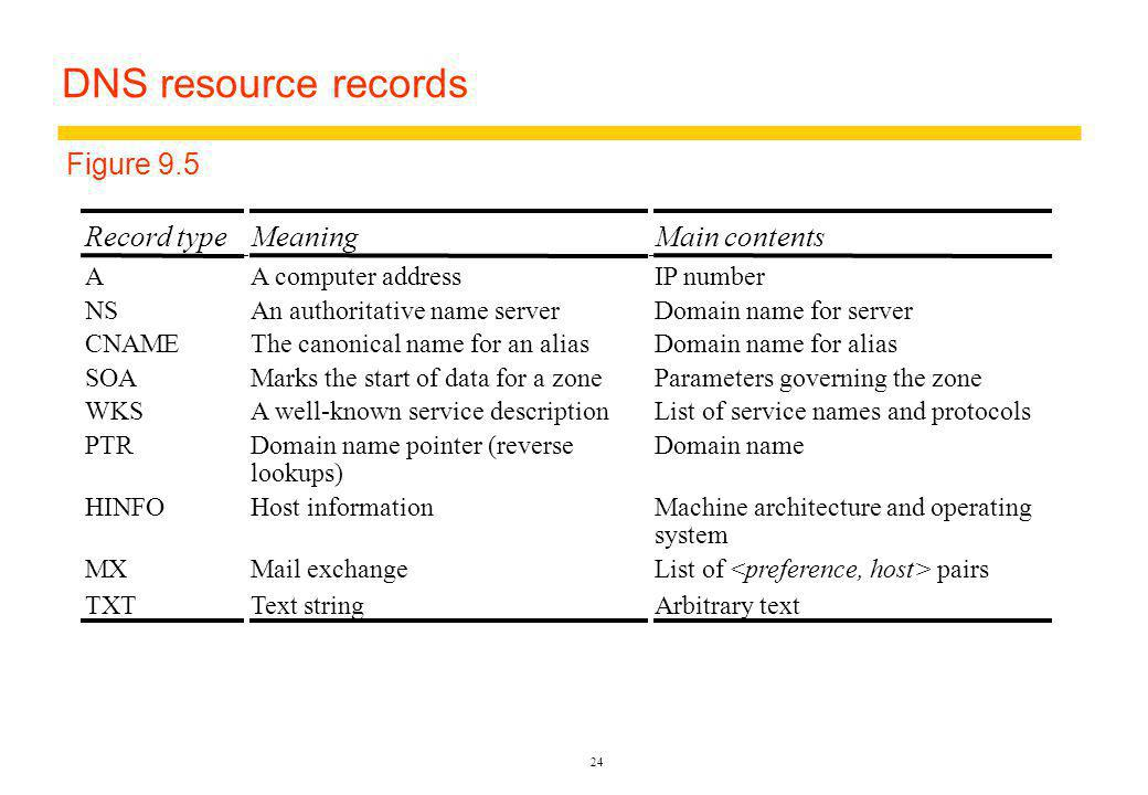24 DNS resource records Record typeMeaningMain contents AA computer addressIP number NSAn authoritative name serverDomain name for server CNAMEThe canonical name for an aliasDomain name for alias SOAMarks the start of data for a zone Parameters governing the zone WKSA well-known service descriptionList of service names and protocols PTRDomain name pointer (reverse lookups) Domain name HINFOHost informationMachine architecture and operating system MXMail exchangeList of <preference, host> pairs TXTText stringArbitrary text Figure 9.5