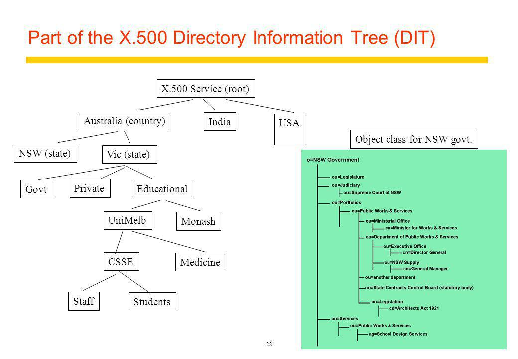 28 Part of the X.500 Directory Information Tree (DIT) X.500 Service (root) Australia (country) India USA NSW (state) Vic (state) Govt Private Educational Monash UniMelb CSSE Medicine Staff Students Object class for NSW govt.