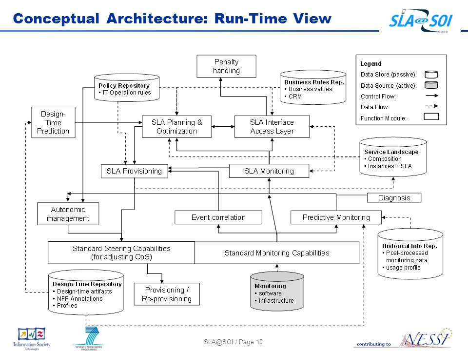 / Page 10 Conceptual Architecture: Run-Time View