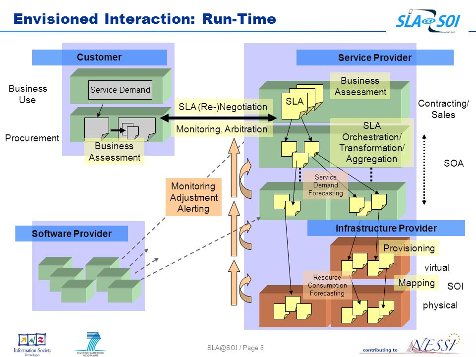 / Page 6 Envisioned Interaction: Run-Time Service Provider Contracting/ Sales SOA SOI SLA Orchestration/ Transformation/ Aggregation SLA (Re-)Negotiation Provisioning Monitoring Adjustment Alerting physical virtual Mapping SLA Business Assessment Service Demand Forecasting Resource Consumption Forecasting Procurement Business Use Service Demand Customer Business Assessment Infrastructure Provider Monitoring, Arbitration Software Provider